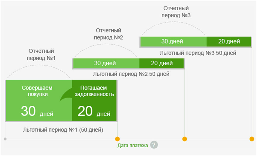 Схема определения грейс-периода